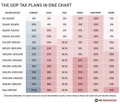 Trump S New Tax Plan Chart The Gop Tax Plans In One Chart How To Plan Motivational