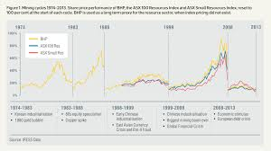 Mining Cycles And The End Of The Bust Ausimm Bulletin