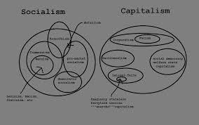 Socialism And Communism Venn Diagram Completely 100 Accurate Venn Diagram Found On Facebook Badpolitics
