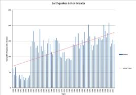 This Earthquake Frequency Chart Was Created By Data