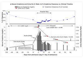 Serum Creatinine Urine Oxalate Creatinine Ratio And