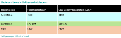 Cholesterol Lab Values Chart Cholesterol Levels In Children And Adolescents
