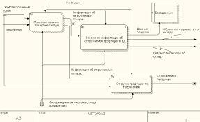 Проектирование информационной системы учета движения материалов на  Рис 5 Диаграмма dfd Отгрузка
