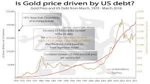 2018 Gold Price Chart Is Gold Price Driven By U S Debt Bullionbuzz Chart Of