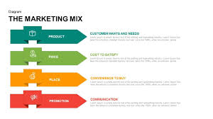 4 P S Of Marketing Chart 4 Ps Of Marketing Mix Powerpoint Template Keynote Slide