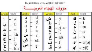 Arabic To English Alphabet Chart Arabic Bahrain Translation Services English To Arabic