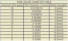 Wire Conversion Chart Mm2 To Awg Symbolic Wire Gauge Conversion Chart To Inches Swg Gauge