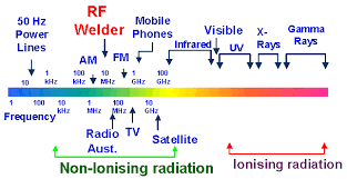 Radio Wave Frequency Chart Electricity And Radio Waves Physics Forums