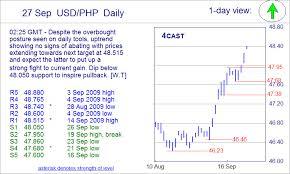 Eur Usd Yahoo Chart Php To Usd Forex Yahoo Finance Business Finance Stock