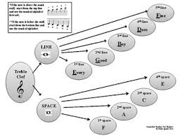 Note Reading Flow Chart For Treble And Bass Clef