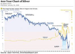 600 Year Historical Silver And Gold Chart Silver And Gold