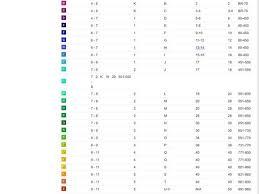 Raz Correlation Chart