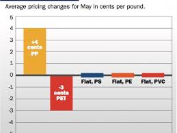 North American Pp Prices Up In May Pet Bottle Resin Prices Fall
