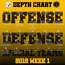 2018 Nfl Depth Charts Pittsburgh Steelers Publish Their First Depth Chart Of The