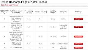 Airtel Prepaid Customer Care Phone Number Airtel Prepaid