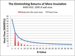 The Diminishing Returns Of Adding More Insulation