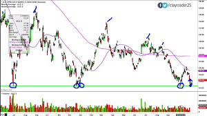 Spdr Gold Shares Chart Spdr Gold Shares Gld Stock Chart Technical Analysis For 10 29 14