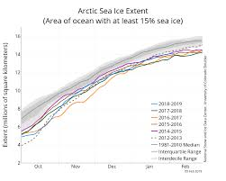 February 2019 Arctic Sea Ice News And Analysis