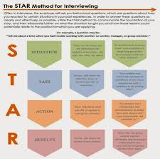 the star method for interviewing oakland university career services