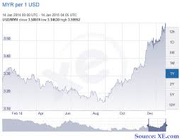 Myr To Usd Chart 1 Usd To Myr Chart Price Of Gold In Inr