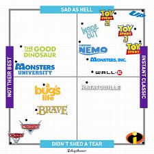 Disney Movie Chart The Definitive Ranking Of Pixar Movies Collegehumor Post