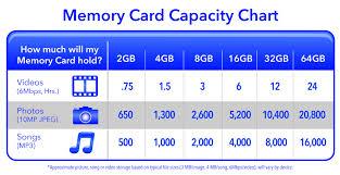 Qualified Memory Capacity Chart Sandisk Memory Chart Sandisk