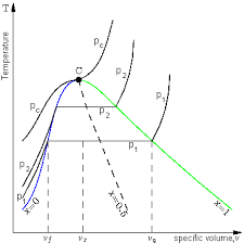 Engineering Thermodynamics/Applications - Wikibooks, open books for ...