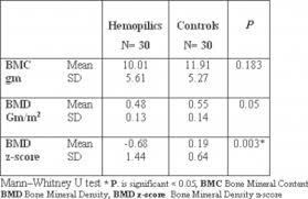 Bmd Z Score Chart Internet Scientific Publications