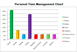 Effective Time Management Charts Perspective