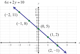 graph by plotting points since the solutions to linear equations