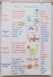 Anchor Chart Paper For Teachers Text Structures Make Your Own Anchor Chart Book Units