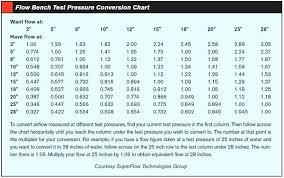 Humalog Sliding Scale Chart Pdf Humalog Sliding Scale Chart New Novolog Dosage Chart Awesome