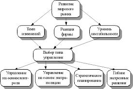 Основные тенденции развития мирового рынка Основы менеджмента Основные тенденции развития мирового рынка