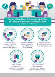 skills of customer service representative your list of the most important customer service skills according