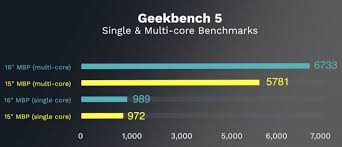 16 Inch Macbook Pro Hands On Benchmark And Performance
