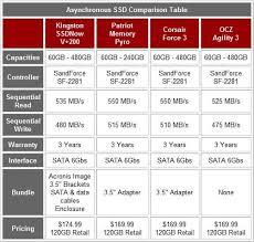 Kingston Ssdnow V 200 Enterprise 120gb Solid State Drive