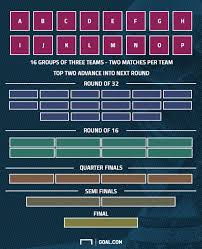World Cup Tournament Chart Why A 48 Team World Cup Is A Good Thing Goal Com