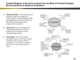 why systems engineering in industrial and systems engineering 56 56 context diagram