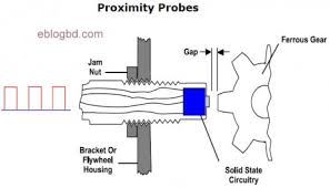 inductive proximity sensor wiring diagram inductive inductive proximity sensor inductive image about wiring on inductive proximity sensor wiring diagram