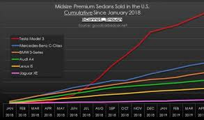 Bmw Sales Chart Tesla Model 3 Outselling Combined Sales Of Mercedes C Class