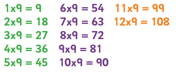 Nine Multiplication Chart 6 8 And 9 Times Table Tips Advice Resources Worksheets