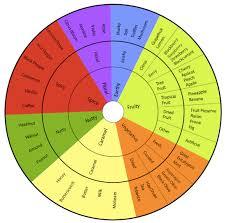 Flavor Profile Chart Chocolate Flavor Profiles The C Spot