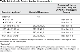 Pregnancy Stomach Measurement Chart Methods For Estimating The Due Date Acog