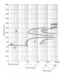 4340 Steel Heat Treatment Chart Siqual 6582 Steel Mat No 1 6582 Din 34crnimo6 Aisi 4337