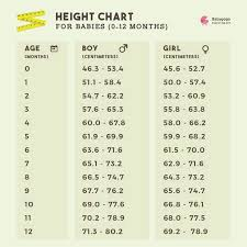 Ideal Height Nd Weight For 6th Month Old Baby