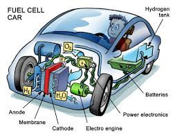 energy currencies energy british columbia hydrogen fuel cell diagram