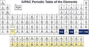 Four New Elements Named on the Periodic Table - Off-Topic ...