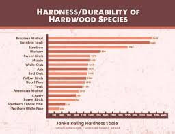 Wood Softness Chart Wood Flooring Hardness Comparison Durability And Other
