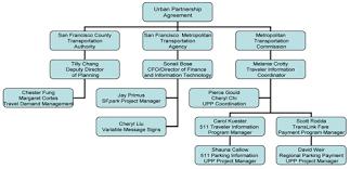 49 Rare Isp Organization Chart