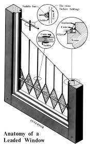 cut away section graphic labeled anatomy of a leaded window and including circles with enlargements
